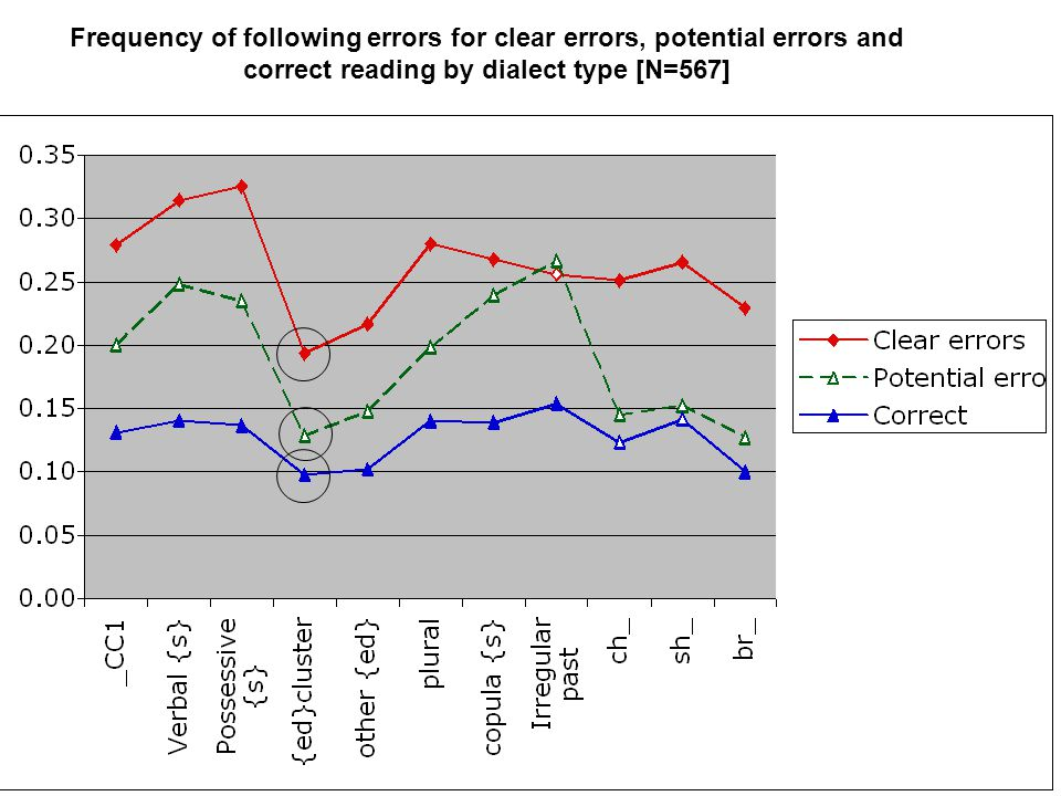 Frequency of following errors for clear errors, potential errors and correct reading by dialect type [N=567]